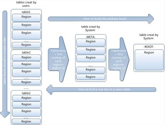 分布式数据库HBase的架构设计详解插图(12)