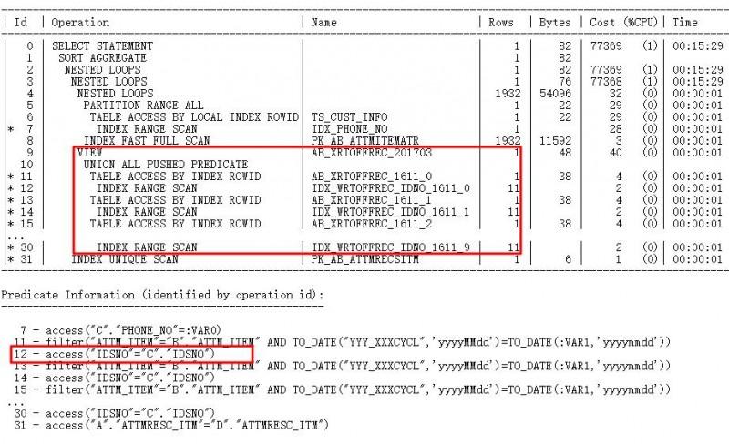 由索引未被使用,看SQL开发规范落地插图(12)