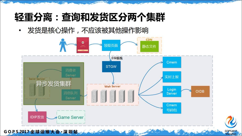 腾讯QQ日请求12亿的运营平台到底有多diao(三声)?插图(13)