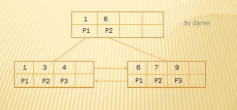 MySQL索引设计背后的数据结构及算法详解插图(14)