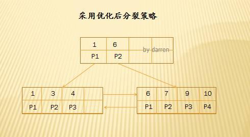 MySQL索引设计背后的数据结构及算法详解插图(15)