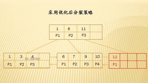 MySQL索引设计背后的数据结构及算法详解插图(16)