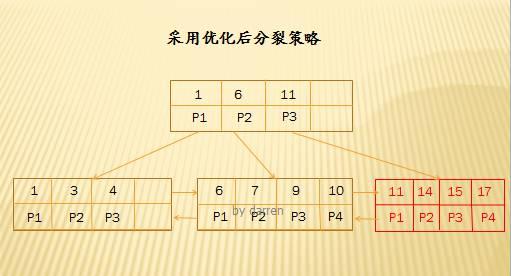 MySQL索引设计背后的数据结构及算法详解插图(17)