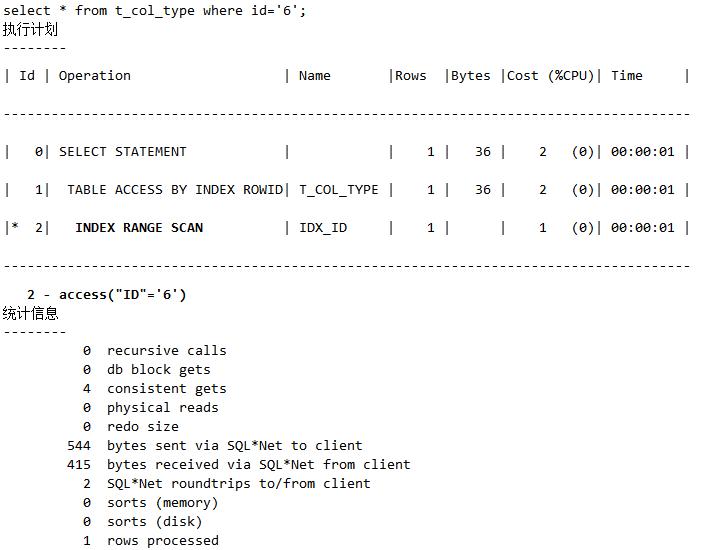 揭开索引让SQL举步维艰的另一面插图(17)