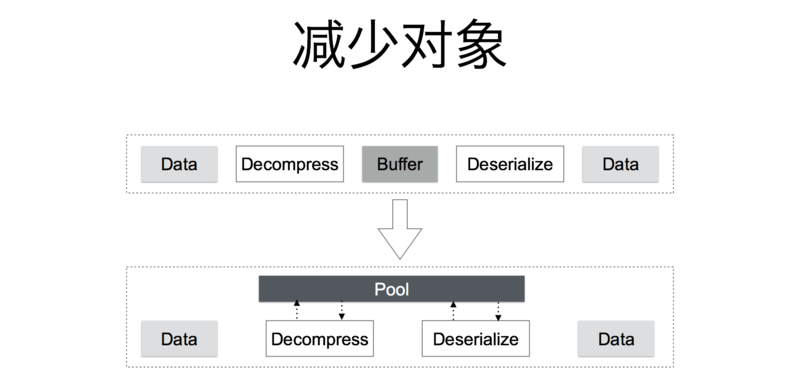 今日头条Go建千亿级微服务的实践插图(18)
