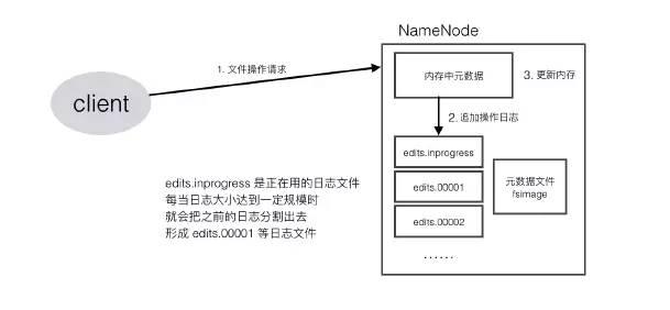 NameNode机制