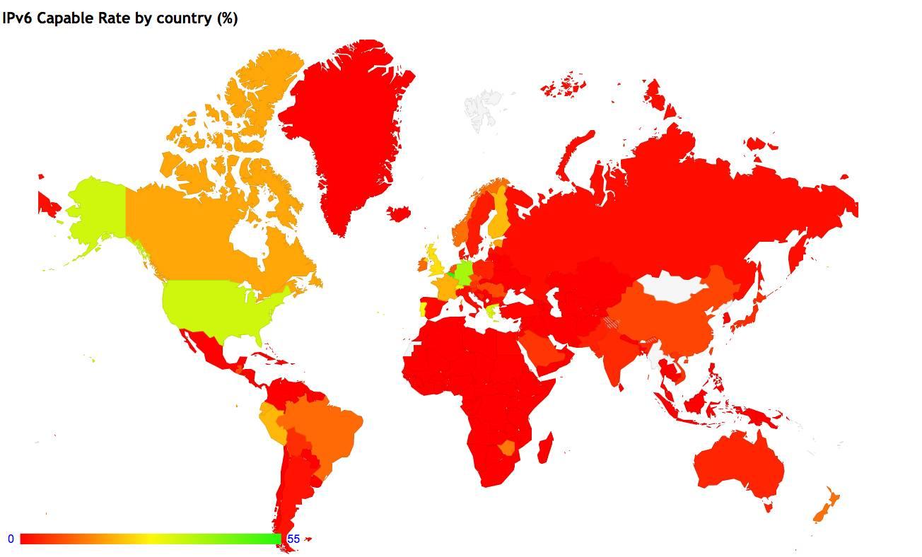 IPv6部署