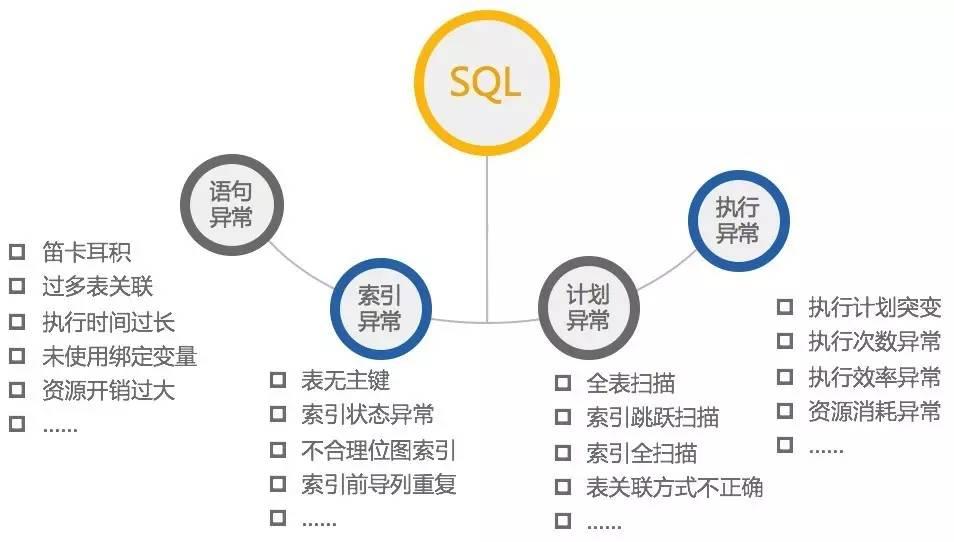 由索引未被使用,看SQL开发规范落地插图(24)