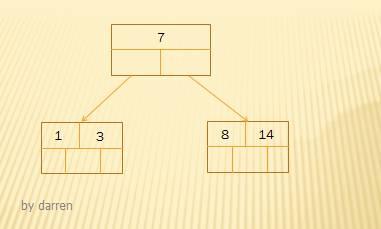 MySQL索引设计背后的数据结构及算法详解插图(2)