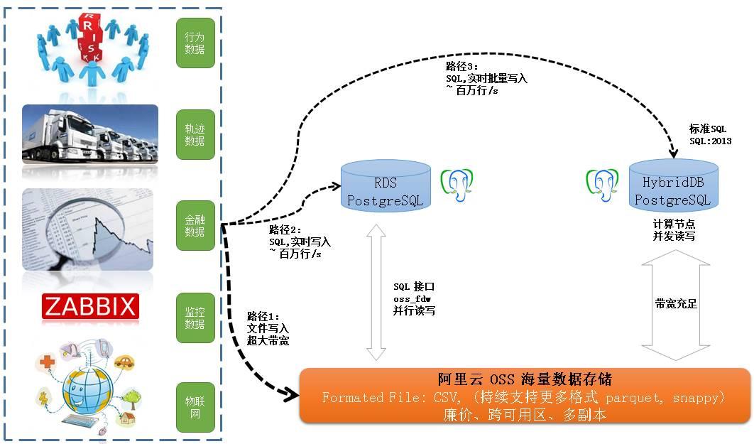 数据库超体:程序员撩妹神器插图(29)