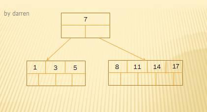 MySQL索引设计背后的数据结构及算法详解插图(3)