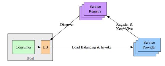 进程内LB方案