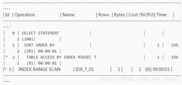 一个执行计划异常变更引发的Oracle性能诊断优化插图(44)