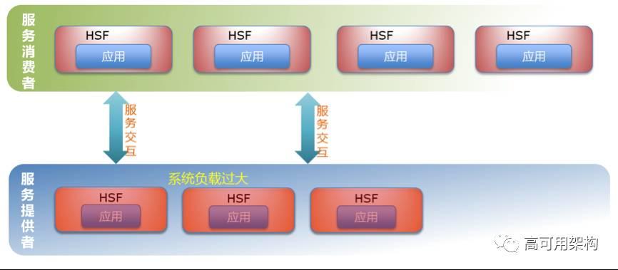 分布式服务框架选型:面对Dubbo,阿里巴巴为什么选择了HSF?插图(2)