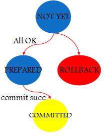 MySQL存储引擎之Spider内核深度解析插图(3)