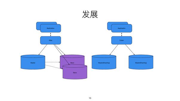 一个迅速发展创业公司的 RDS 重塑之路插图(2)