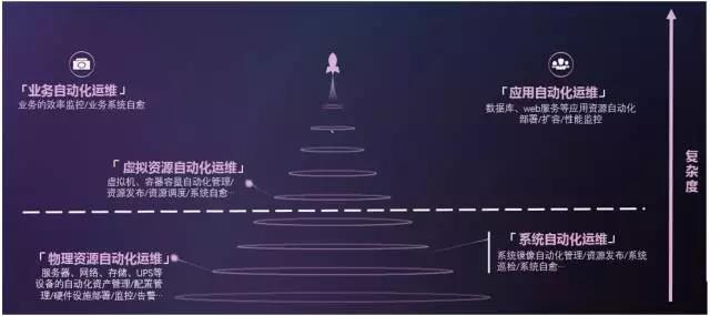 自动化运维之后,你还在人工巡检吗?插图(3)