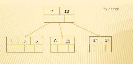MySQL索引设计背后的数据结构及算法详解插图(4)