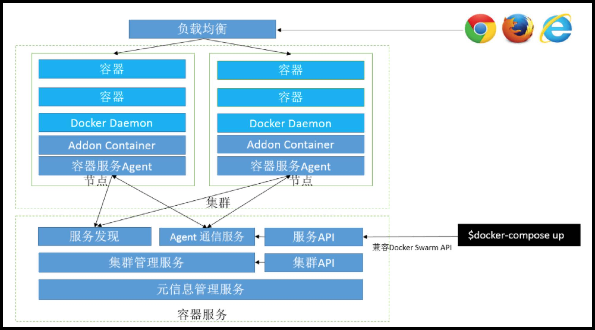 容器服务架构