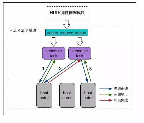 HULK调度系统模型
