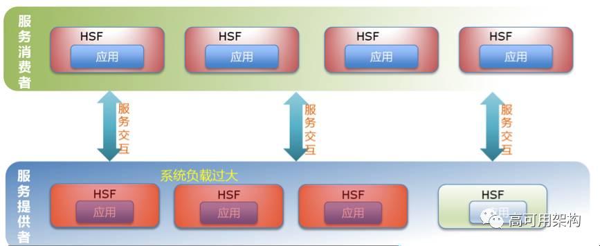 分布式服务框架选型:面对Dubbo,阿里巴巴为什么选择了HSF?插图(3)
