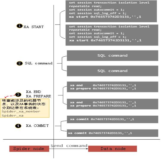 MySQL存储引擎之Spider内核深度解析插图(4)