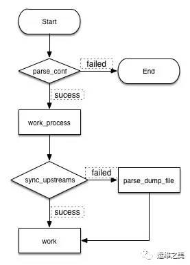 Nginx流程
