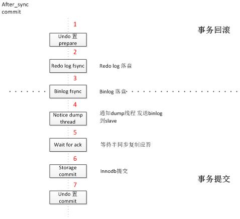 云数据库高可用解决方案技术解析插图(4)