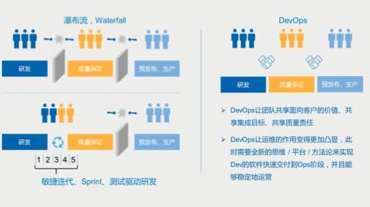 DevOps变更流程