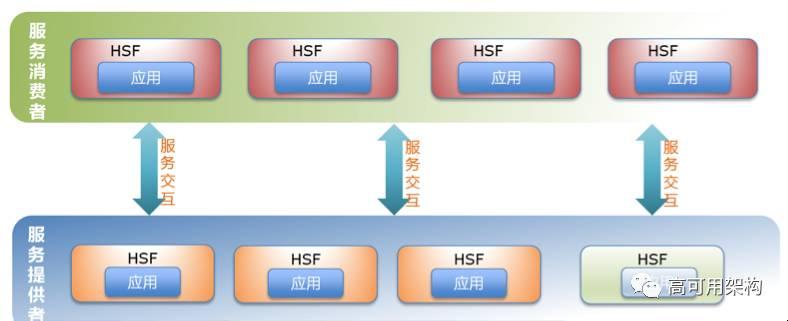 分布式服务框架选型:面对Dubbo,阿里巴巴为什么选择了HSF?插图(4)