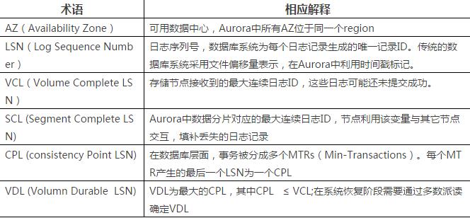 云数据库AWS Aurora最详解读!插图(1)