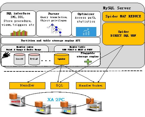 DirectSQL