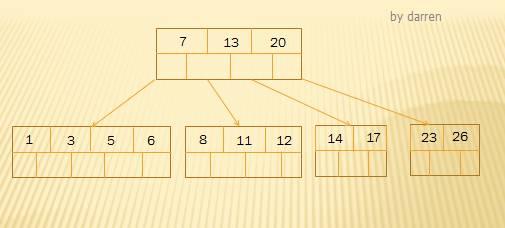 MySQL索引设计背后的数据结构及算法详解插图(6)