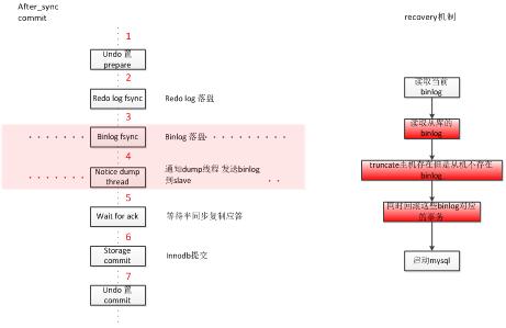 云数据库高可用解决方案技术解析插图(5)