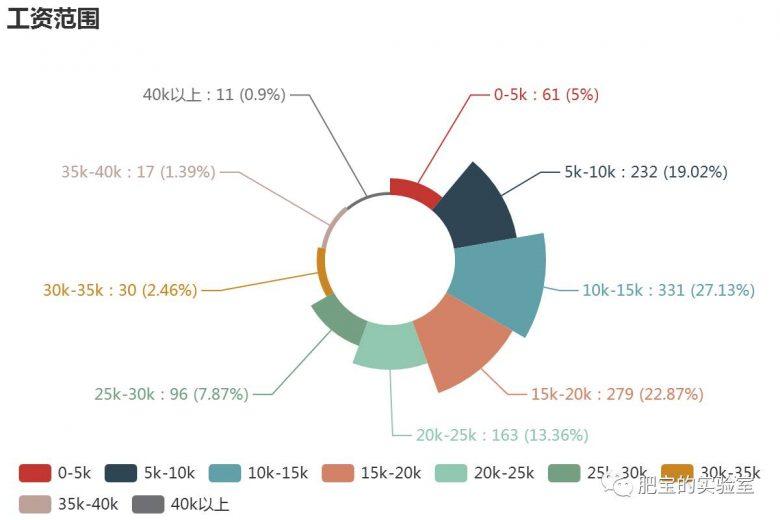 想了解Python前景?来看最新Python职位信息统计!插图(4)