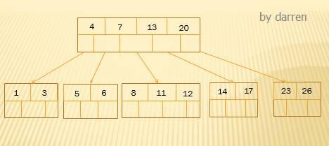 MySQL索引设计背后的数据结构及算法详解插图(7)