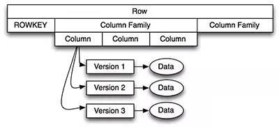 分布式数据库HBase的架构设计详解插图(6)
