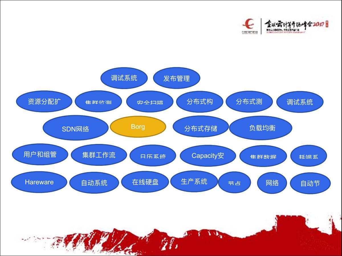 集群管理体系