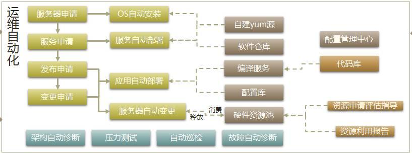 解放运维的双手,谈自动化运维管理平台设计插图(6)