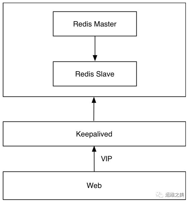 三七互娱DBA温国兵:Redis高可用架构最佳实践插图(4)