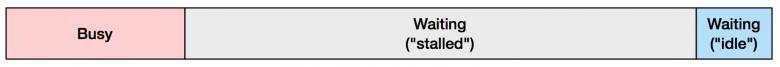 CPU使用率度量指标是扯淡!插图(1)