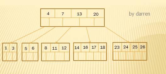 MySQL索引设计背后的数据结构及算法详解插图(8)