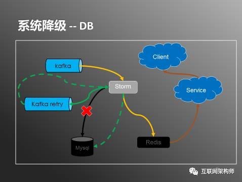 日处理20亿数据,实时用户行为服务系统架构实践插图(7)