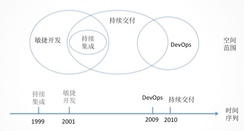 持续交付与DevOps