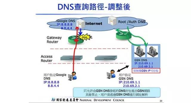 DNS查询路径