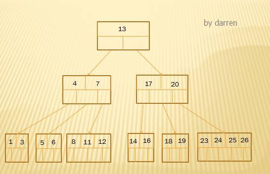 MySQL索引设计背后的数据结构及算法详解插图(9)