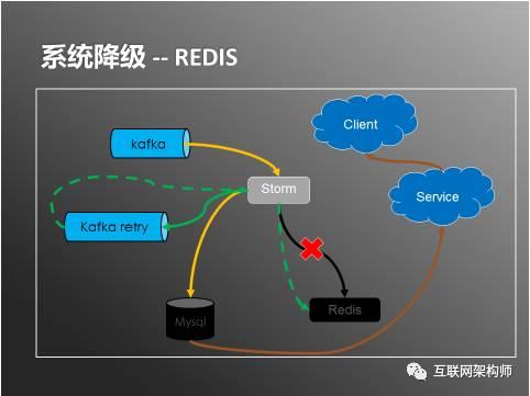 系统降级-Redis