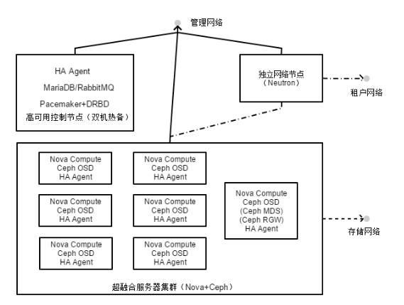 OpenStack高可用集群案例实践分享插图(1)