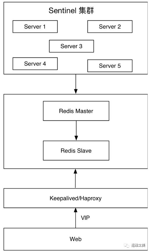 三七互娱DBA温国兵:Redis高可用架构最佳实践插图(3)