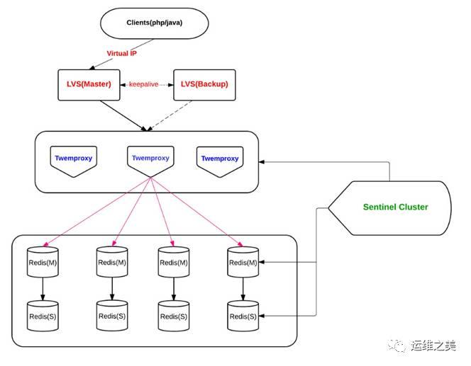 三七互娱DBA温国兵:Redis高可用架构最佳实践插图(7)